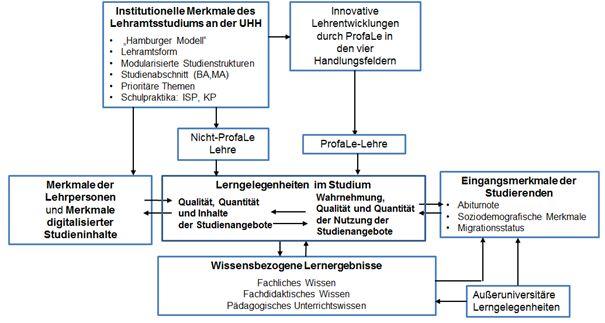 Qualitätssicherung Profale Universität Hamburg